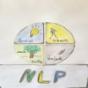Podcast Download - Folge Was ist NLP? online hören