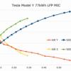Ladekurve Tesla Model Y 77kWh Made in China - Vergleich Model 3 LR