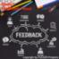 Episode 3 - Die analogen Werkzeuge als Basis der Digitalisierung - Feedback-Kultur!